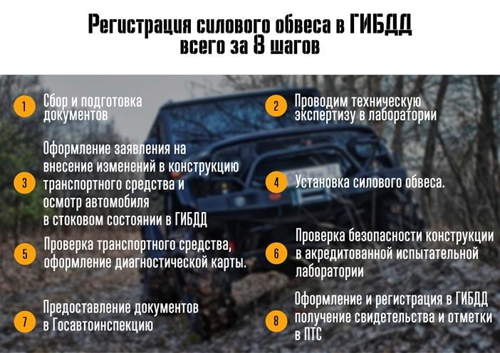 Регистрация силового обвеса в ГИБДД